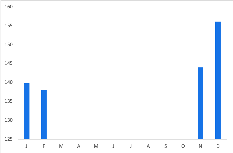 Jagged Little Pill Tickets: Average Price by Month