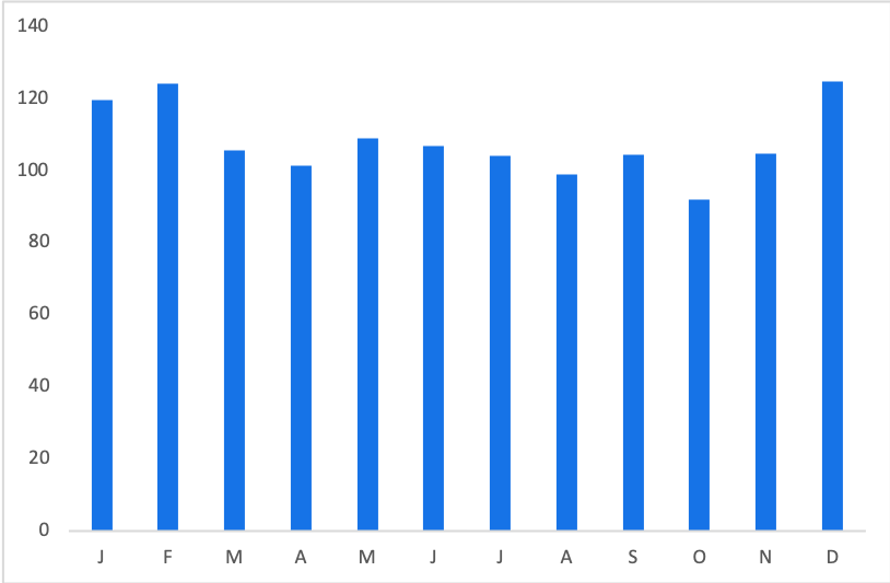 Jersey Boys Tickets: Average Price by Month