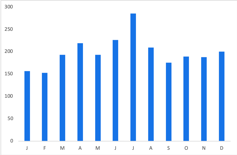 The Lion King Tickets: Average Price by Month