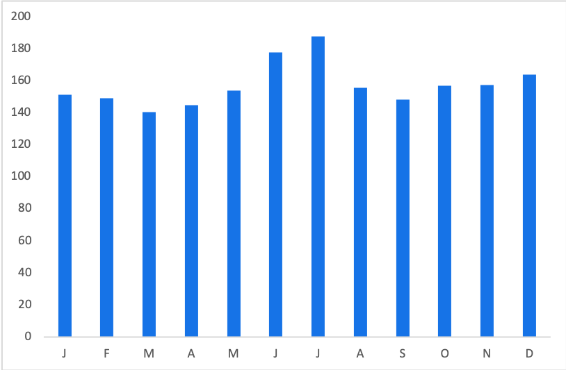 Wicked Tickets: Average Price by Month